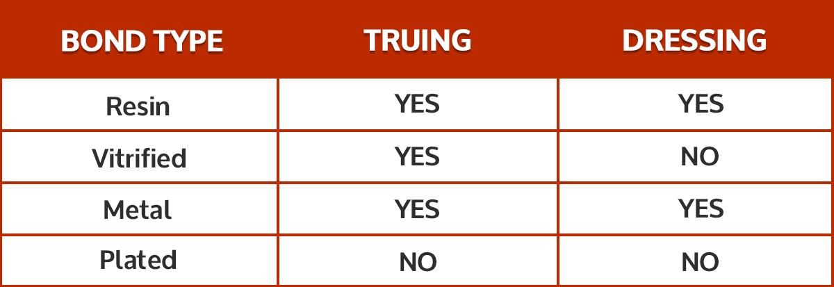 truing
